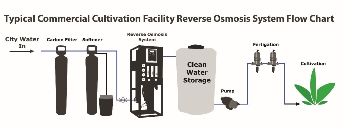 Reverse Osmosis Filtration for Cannabis Cultivation